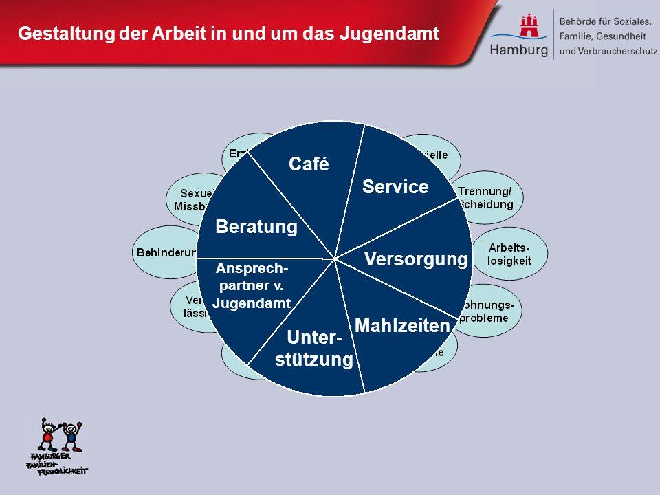 Beratung Ansprech- partner v. Jugendamt Service Unter- stützung Versorgung Mahlzeiten Café Gestaltung der Arbeit in und um das Jugendamt
