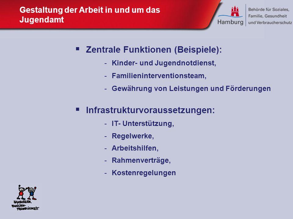 Zentrale Funktionen (Beispiele): -Kinder- und Jugendnotdienst, -Familieninterventionsteam, -Gewährung von Leistungen und Förderungen Infrastrukturvora