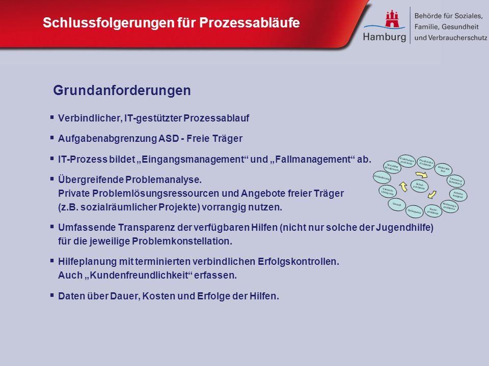 Schlussfolgerungen für Prozessabläufe Verbindlicher, IT-gestützter Prozessablauf Aufgabenabgrenzung ASD - Freie Träger IT-Prozess bildet Eingangsmanag