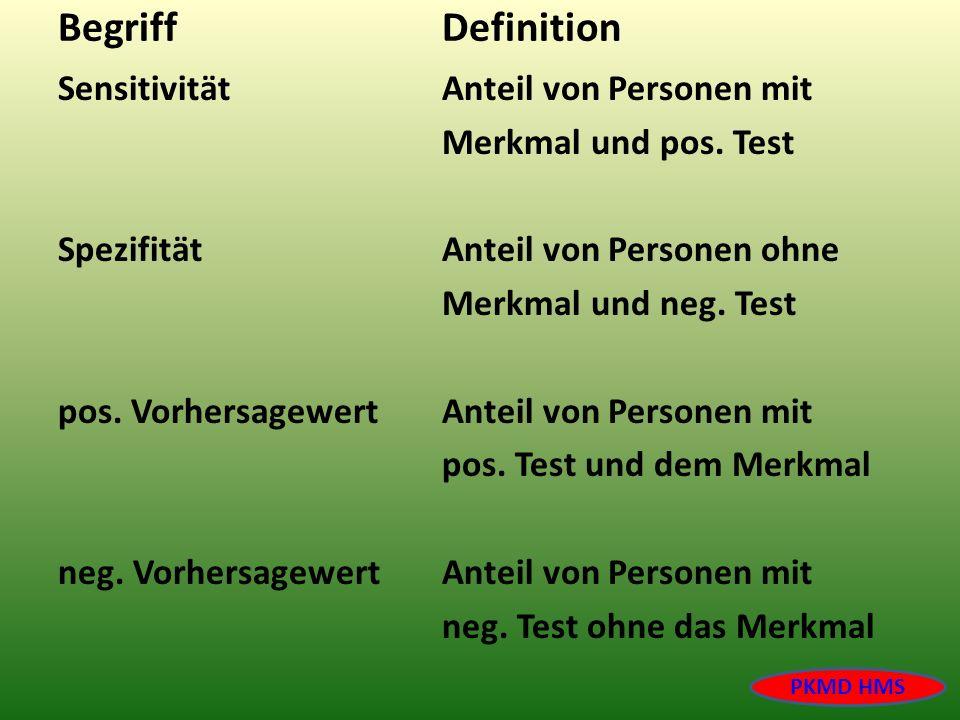BegriffDefinition SensitivitätAnteil von Personen mit Merkmal und pos. Test SpezifitätAnteil von Personen ohne Merkmal und neg. Test pos. Vorhersagewe