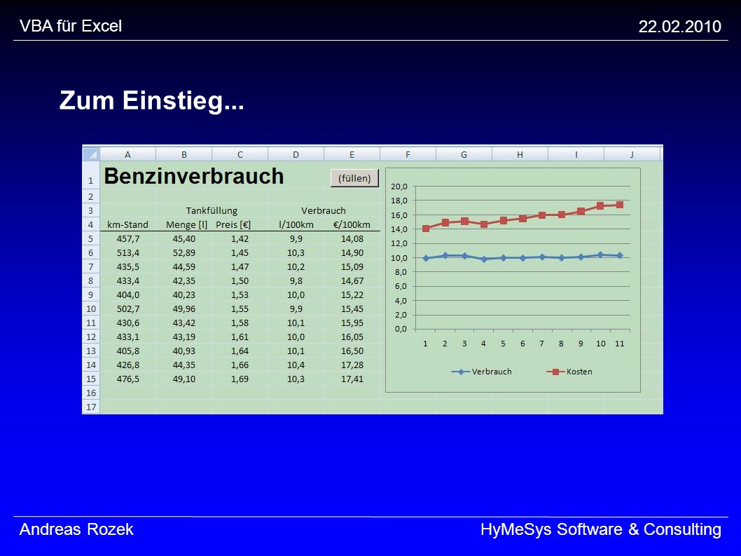 VBA für Excel 22.02.2010 Andreas RozekHyMeSys Software & Consulting Datentypen-Suffixe Integer% Long& Single.