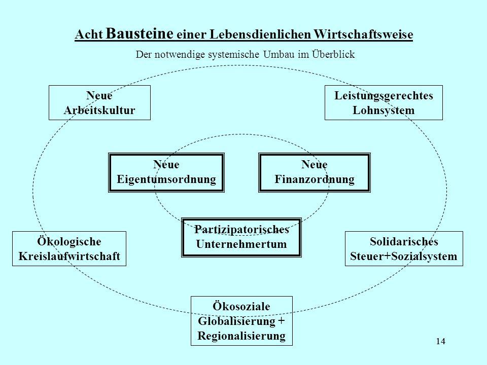 14 Acht Bausteine einer Lebensdienlichen Wirtschaftsweise Der notwendige systemische Umbau im Überblick Neue Eigentumsordnung Neue Finanzordnung Parti