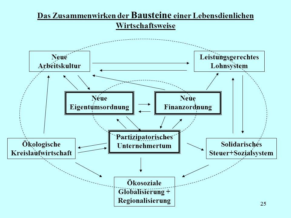 25 Das Zusammenwirken der Bausteine einer Lebensdienlichen Wirtschaftsweise Neue Eigentumsordnung Neue Finanzordnung Partizipatorisches Unternehmertum