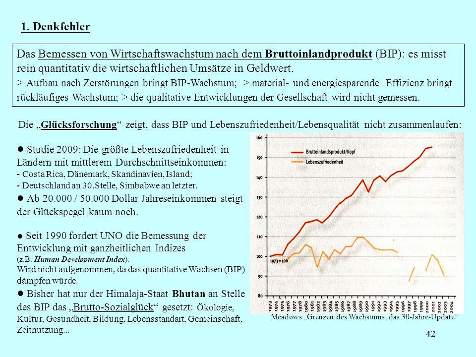 42 1. Denkfehler Das Bemessen von Wirtschaftswachstum nach dem Bruttoinlandprodukt (BIP): es misst rein quantitativ die wirtschaftlichen Umsätze in Ge