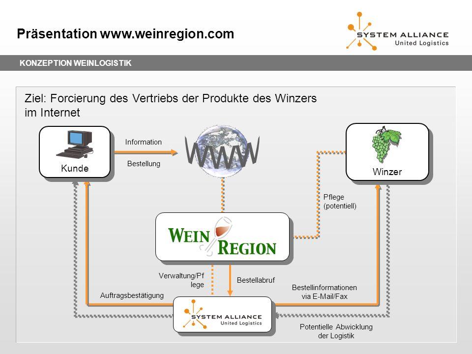 KONZEPTION WEINLOGISTIK Präsentation www.weinregion.com Ziel: Forcierung des Vertriebs der Produkte des Winzers im Internet Information Bestellung Pot