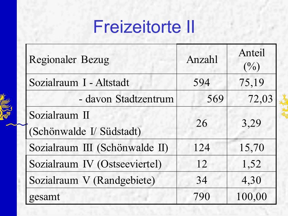 Freizeitorte II Regionaler BezugAnzahl Anteil (%) Sozialraum I - Altstadt59475,19 - davon Stadtzentrum56972,03 Sozialraum II (Schönwalde I/ Südstadt)