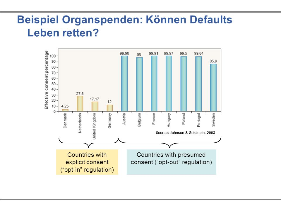 Beispiel Organspenden: Können Defaults Leben retten? Source: Johnson & Goldstein, 2003 Countries with explicit consent (opt-in regulation) Countries w