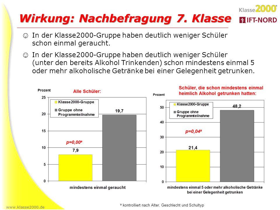 www.klasse2000.de Wirkung: Nachbefragung 7. Klasse In der Klasse2000-Gruppe haben deutlich weniger Schüler schon einmal geraucht. In der Klasse2000-Gr