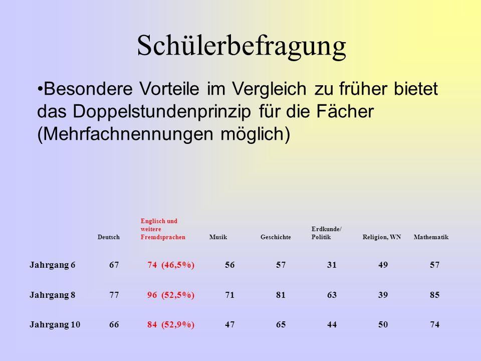 Schülerbefragung Besondere Vorteile im Vergleich zu früher bietet das Doppelstundenprinzip für die Fächer (Mehrfachnennungen möglich) Deutsch Englisch