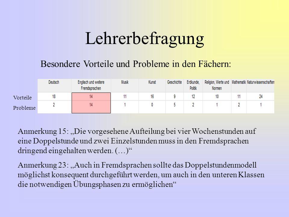 Schülerbefragung Besondere Vorteile im Vergleich zu früher bietet das Doppelstundenprinzip für die Fächer (Mehrfachnennungen möglich) Deutsch Englisch und weitere FremdsprachenMusikGeschichte Erdkunde/ PolitikReligion, WNMathematik Jahrgang 66774 (46,5%)5657314957 Jahrgang 87796 (52,5%)7181633985 Jahrgang 106684 (52,9%)4765445074