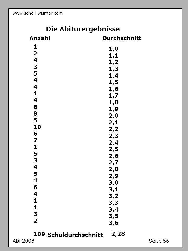 www.scholl-wismar.com Abi 2008 Seite 56 Die Abiturergebnisse AnzahlDurchschnitt 1,0 1,1 1,2 1,3 1,4 1,5 1,6 1,7 1,8 1,9 2,0 2,1 2,2 2,3 2,4 2,5 2,6 2,