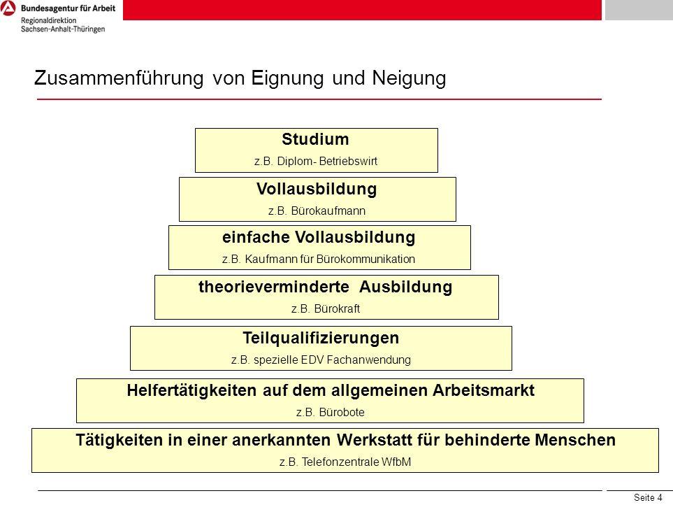 Seite 4 Studium z.B. Diplom- Betriebswirt Vollausbildung z.B. Bürokaufmann einfache Vollausbildung z.B. Kaufmann für Bürokommunikation theorieverminde