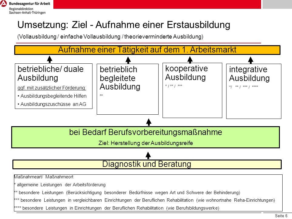 Seite 6 Umsetzung: Ziel - Aufnahme einer Erstausbildung (Vollausbildung / einfache Vollausbildung / theorieverminderte Ausbildung) Diagnostik und Bera
