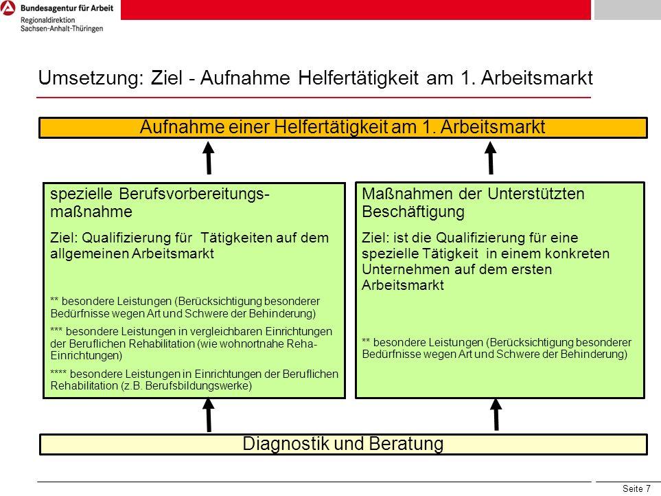 Seite 7 Umsetzung: Ziel - Aufnahme Helfertätigkeit am 1. Arbeitsmarkt Diagnostik und Beratung spezielle Berufsvorbereitungs- maßnahme Ziel: Qualifizie