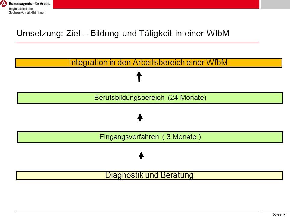 Seite 8 Umsetzung: Ziel – Bildung und Tätigkeit in einer WfbM Diagnostik und Beratung Eingangsverfahren ( 3 Monate ) Berufsbildungsbereich (24 Monate)