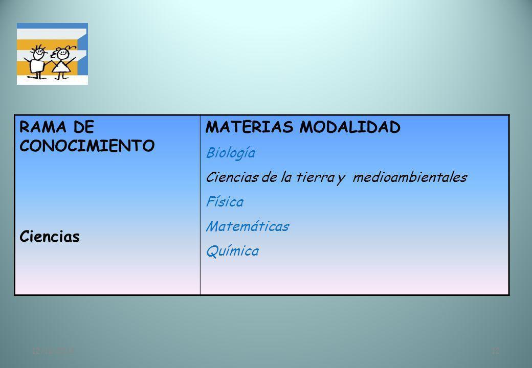 12/11/201312 RAMA DE CONOCIMIENTO Ciencias MATERIAS MODALIDAD Biología Ciencias de la tierra y medioambientales Física Matemáticas Química