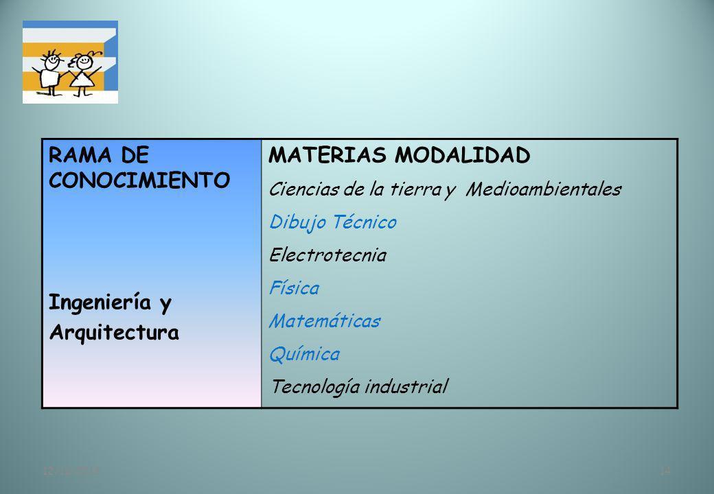 12/11/201314 RAMA DE CONOCIMIENTO Ingeniería y Arquitectura MATERIAS MODALIDAD Ciencias de la tierra y Medioambientales Dibujo Técnico Electrotecnia F