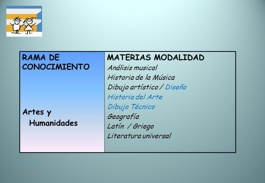 12/11/201315 RAMA DE CONOCIMIENTO Artes y Humanidades MATERIAS MODALIDAD Análisis musical Historia de la Música Dibujo artístico / Diseño Historia del