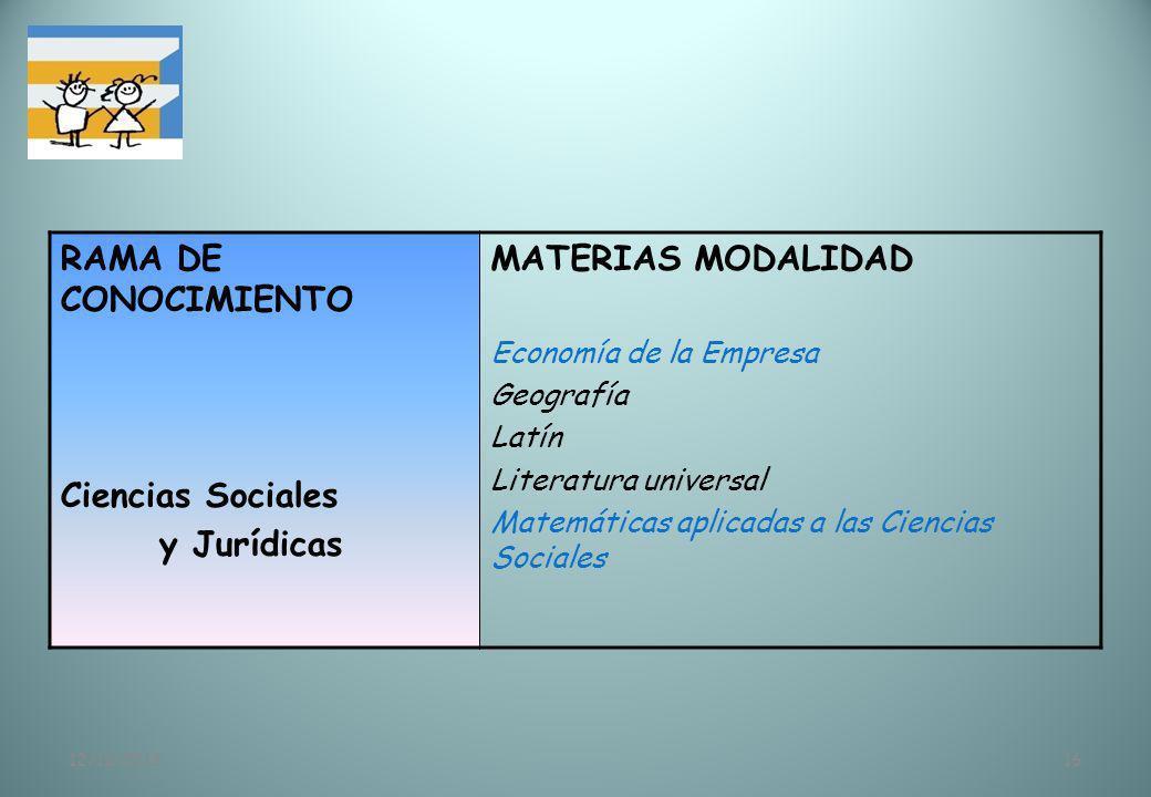 12/11/201316 RAMA DE CONOCIMIENTO Ciencias Sociales y Jurídicas MATERIAS MODALIDAD Economía de la Empresa Geografía Latín Literatura universal Matemát