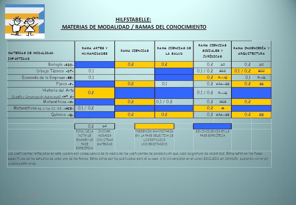 HILFSTABELLE: MATERIAS DE MODALIDAD / RAMAS DEL CONOCIMIENTO 12/11/201318
