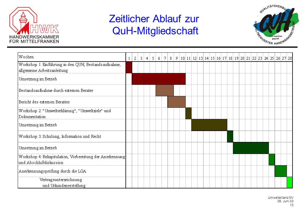 Umweltallianz MV 06. Juni 03 13 Zeitlicher Ablauf zur QuH-Mitgliedschaft