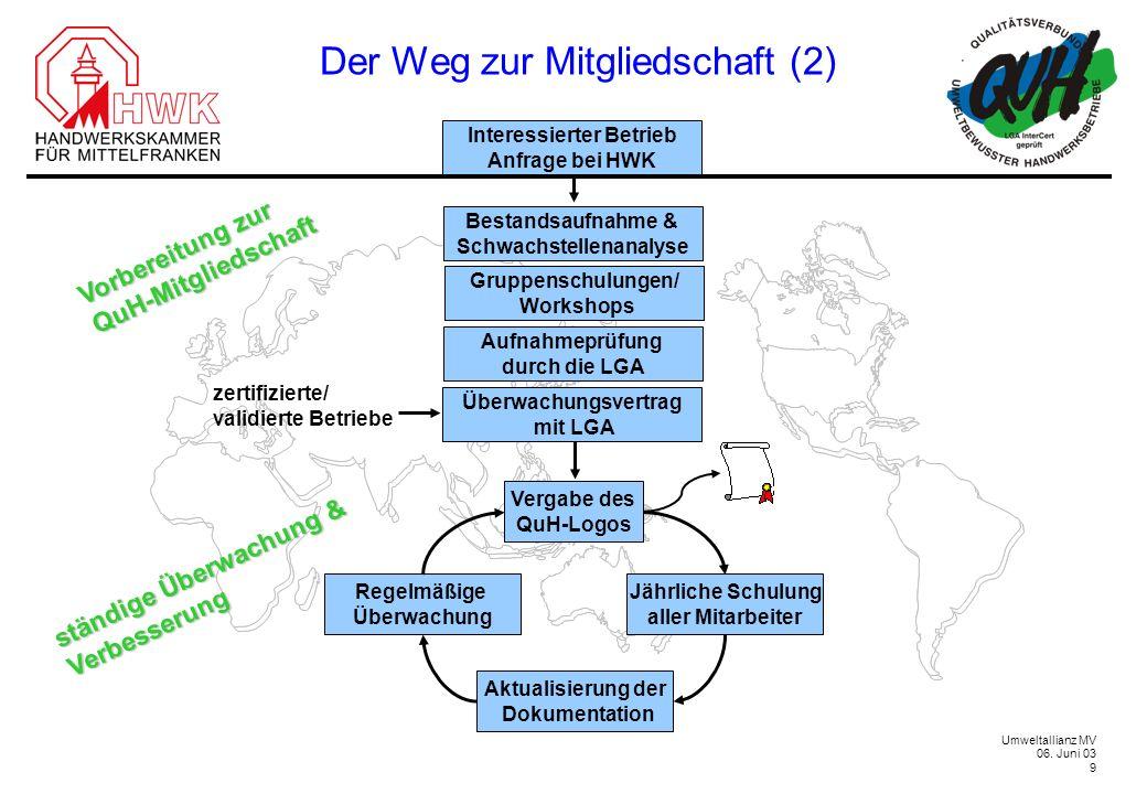 Umweltallianz MV 06. Juni 03 9 Der Weg zur Mitgliedschaft (2) Vorbereitung zur QuH-Mitgliedschaft ständige Überwachung & Verbesserung Interessierter B