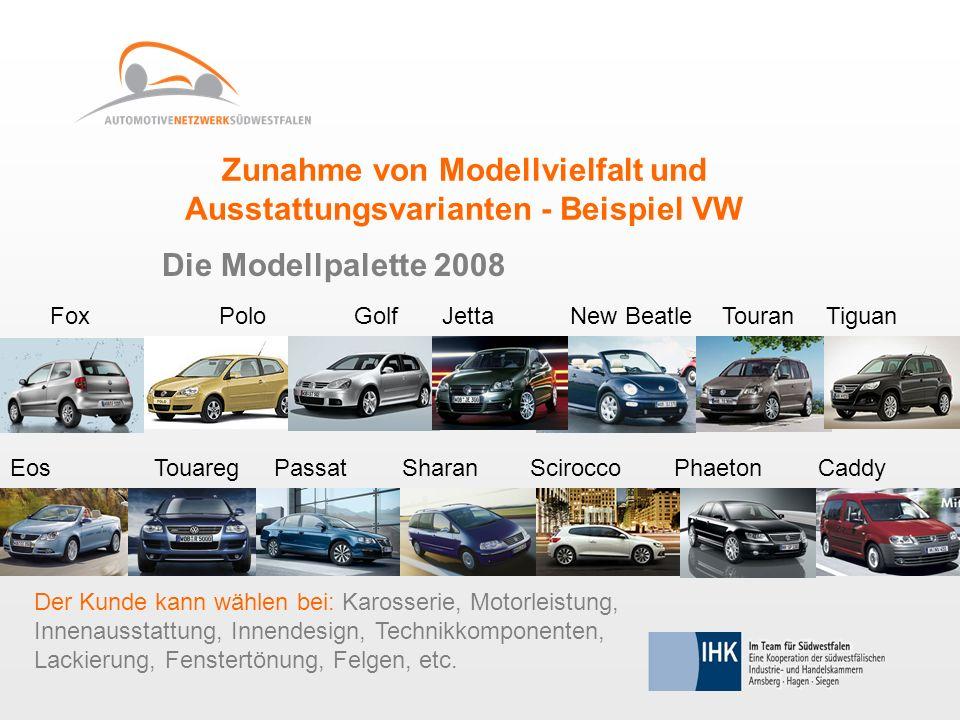 Zunahme von Modellvielfalt und Ausstattungsvarianten - Beispiel VW Die Modellpalette 2008 PoloGolfNew BeatleTouran Der Kunde kann wählen bei: Karosser
