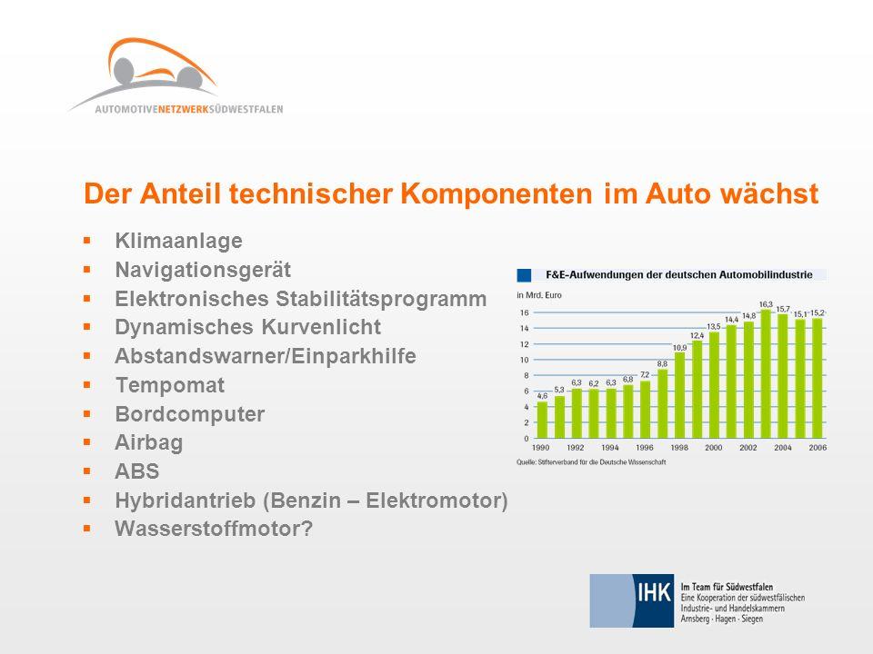 Der Anteil technischer Komponenten im Auto wächst Klimaanlage Navigationsgerät Elektronisches Stabilitätsprogramm Dynamisches Kurvenlicht Abstandswarn