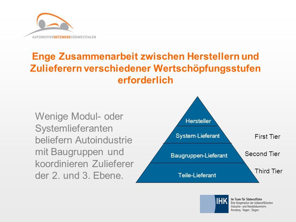 Enge Zusammenarbeit zwischen Herstellern und Zulieferern verschiedener Wertschöpfungsstufen erforderlich Wenige Modul- oder Systemlieferanten beliefer