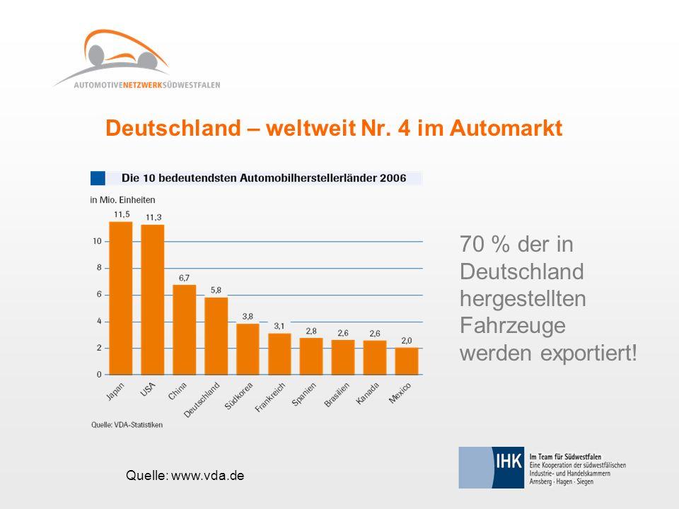 Deutschland – weltweit Nr. 4 im Automarkt 70 % der in Deutschland hergestellten Fahrzeuge werden exportiert! Quelle: www.vda.de