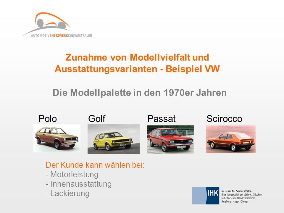 Zunahme von Modellvielfalt und Ausstattungsvarianten - Beispiel VW Die Modellpalette in den 1970er Jahren PoloGolfPassatScirocco Der Kunde kann wählen