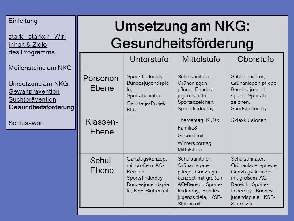 Umsetzung am NKG: Gesundheitsförderung Einleitung stark - stärker - Wir! Inhalt & Ziele des Programms Meilensteine am NKG Umsetzung am NKG: Gewaltpräv
