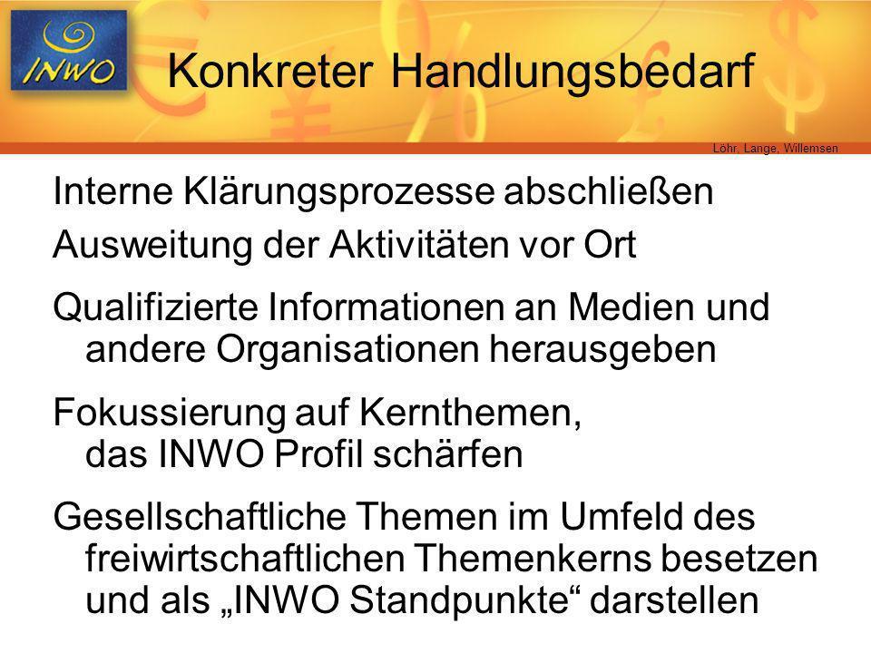 Löhr, Lange, Willemsen Konkreter Handlungsbedarf Interne Klärungsprozesse abschließen Ausweitung der Aktivitäten vor Ort Qualifizierte Informationen a