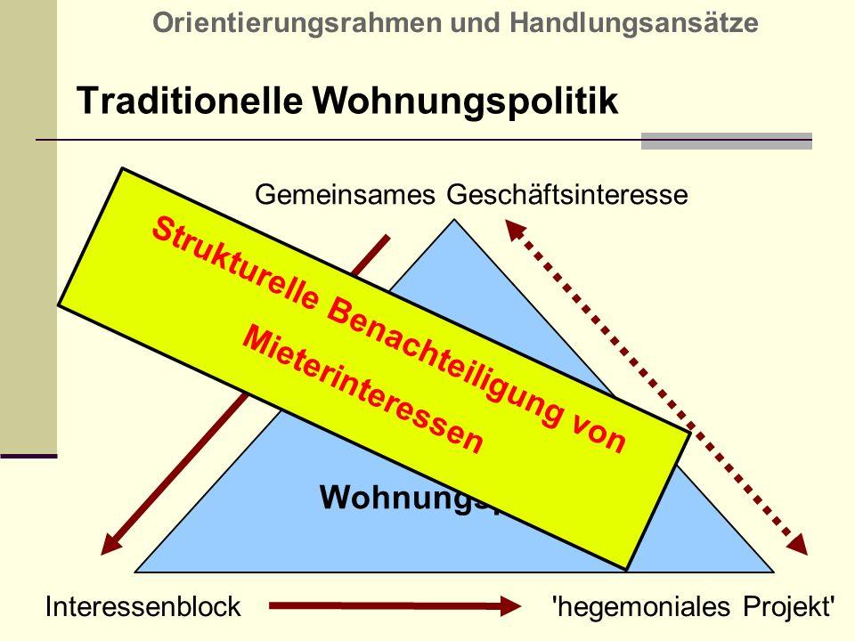 Traditionelle Wohnungspolitik Orientierungsrahmen und Handlungsansätze Wohnungspolitik Gemeinsames Geschäftsinteresse Interessenblock 'hegemoniales Pr
