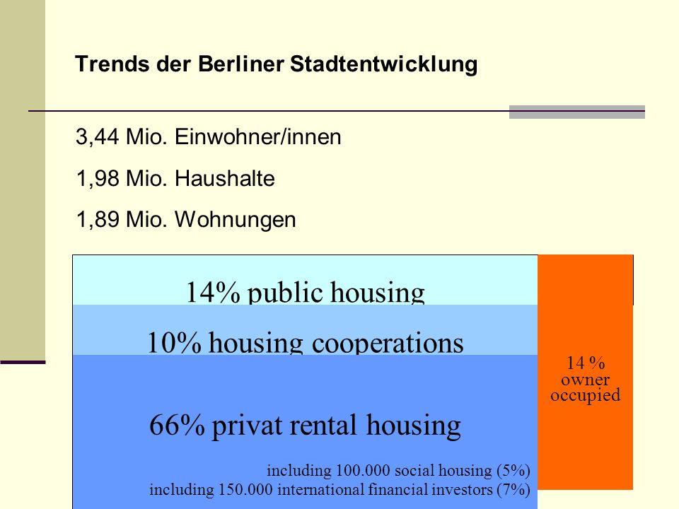 Trends der Berliner Stadtentwicklung 3,44 Mio. Einwohner/innen 1,98 Mio. Haushalte 1,89 Mio. Wohnungen 14% public housing 14 % owner occupied 10% hous