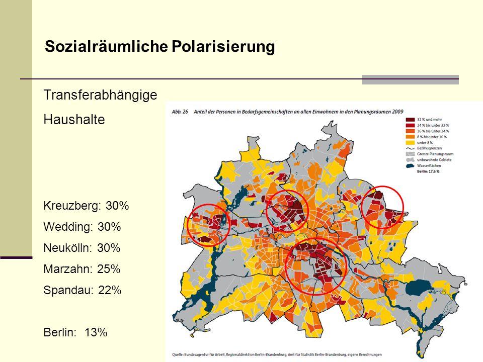 Sozialräumliche Polarisierung Transferabhängige Haushalte Kreuzberg: 30% Wedding: 30% Neukölln: 30% Marzahn: 25% Spandau: 22% Berlin: 13%