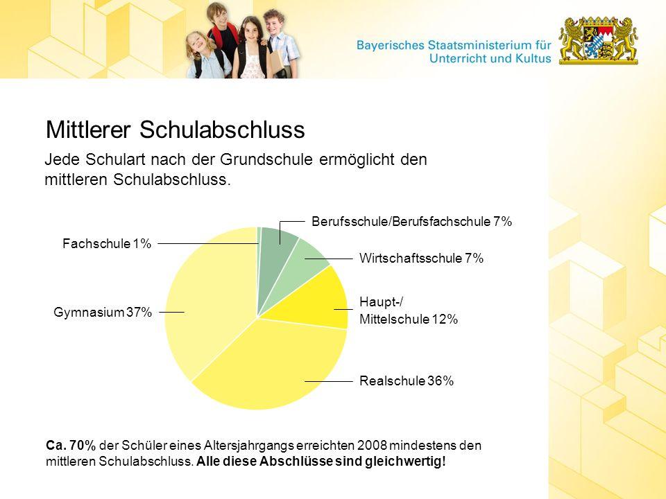 Mittlerer Schulabschluss Jede Schulart nach der Grundschule ermöglicht den mittleren Schulabschluss. Gymnasium 37% Realschule 36% Haupt-/ Mittelschule