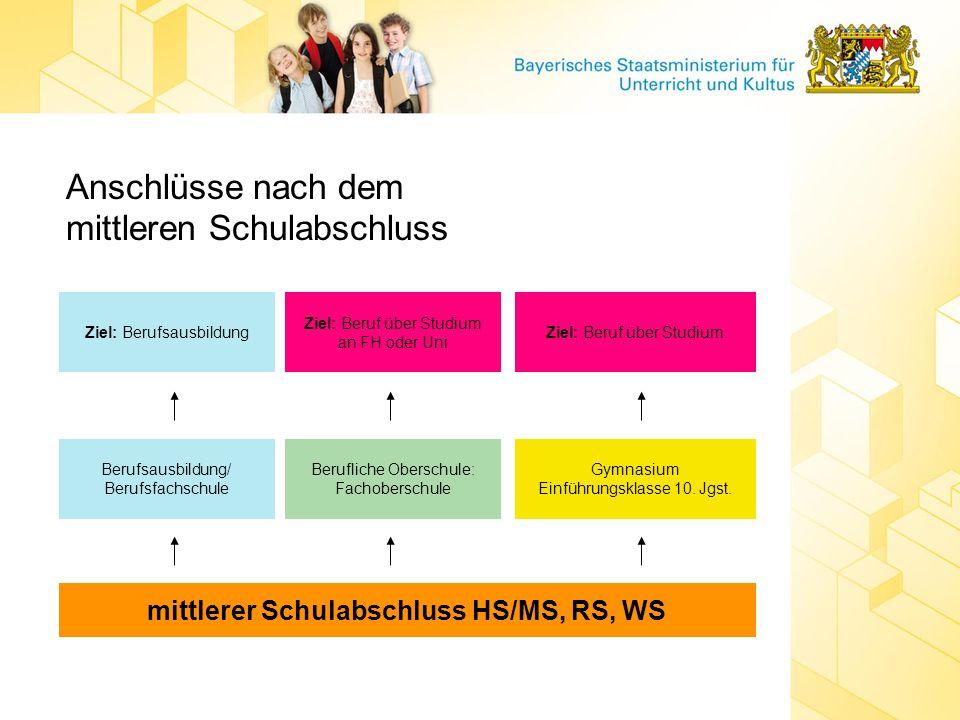 Anschlüsse nach dem mittleren Schulabschluss mittlerer Schulabschluss HS/MS, RS, WS Berufsausbildung/ Berufsfachschule Berufliche Oberschule: Fachober