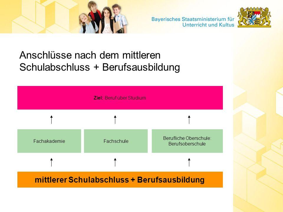 Anschlüsse nach dem mittleren Schulabschluss + Berufsausbildung mittlerer Schulabschluss + Berufsausbildung FachakademieFachschule Berufliche Oberschu