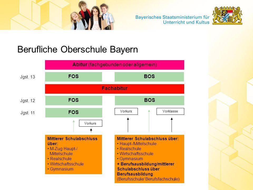 Berufliche Oberschule Bayern Jgst. 13 FOS Abitur (fachgebunden oder allgemein) Fachabitur Mittlerer Schulabschluss über: M-Zug Haupt-/ Mittelschule Re