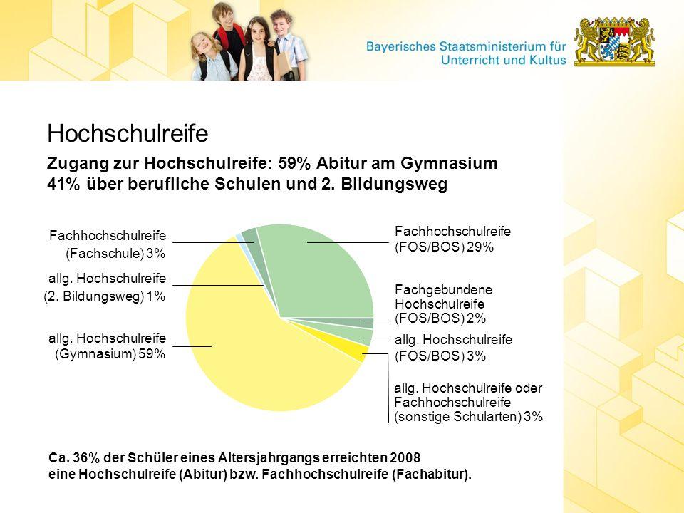 Hochschulreife Zugang zur Hochschulreife: 59% Abitur am Gymnasium 41% über berufliche Schulen und 2. Bildungsweg Ca. 36% der Schüler eines Altersjahrg