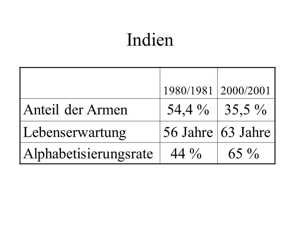 Indien 1980/1981 2000/2001 Anteil der Armen 54,4 % 35,5 % Lebenserwartung56 Jahre63 Jahre Alphabetisierungsrate 44 % 65 %