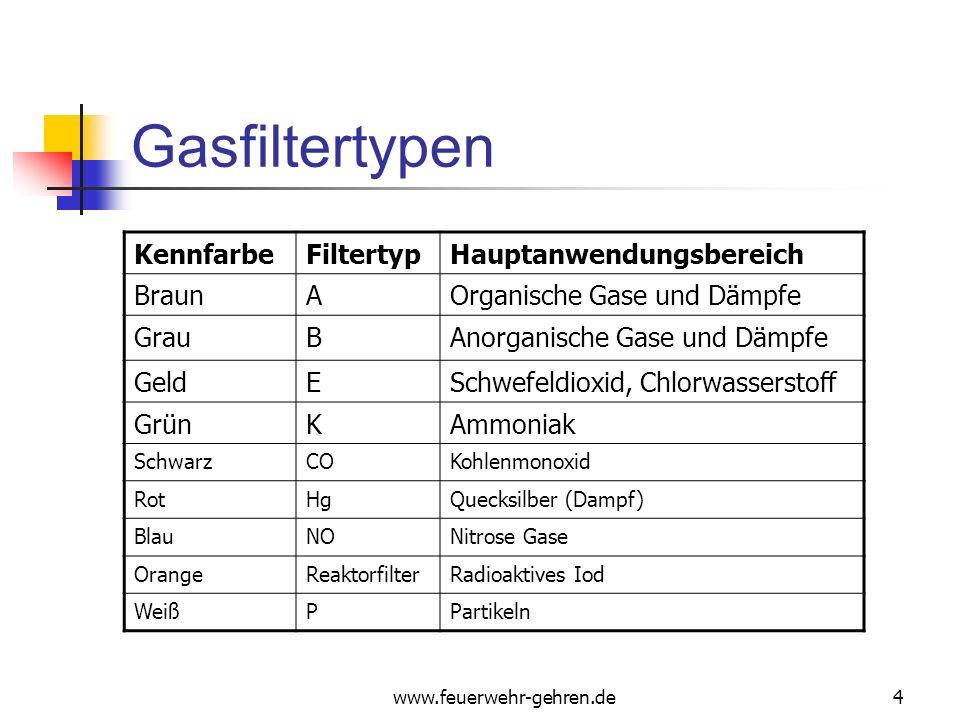 www.feuerwehr-gehren.de4 Gasfiltertypen KennfarbeFiltertypHauptanwendungsbereich BraunAOrganische Gase und Dämpfe GrauBAnorganische Gase und Dämpfe GeldESchwefeldioxid, Chlorwasserstoff GrünKAmmoniak SchwarzCOKohlenmonoxid RotHgQuecksilber (Dampf) BlauNONitrose Gase OrangeReaktorfilterRadioaktives Iod WeißPPartikeln