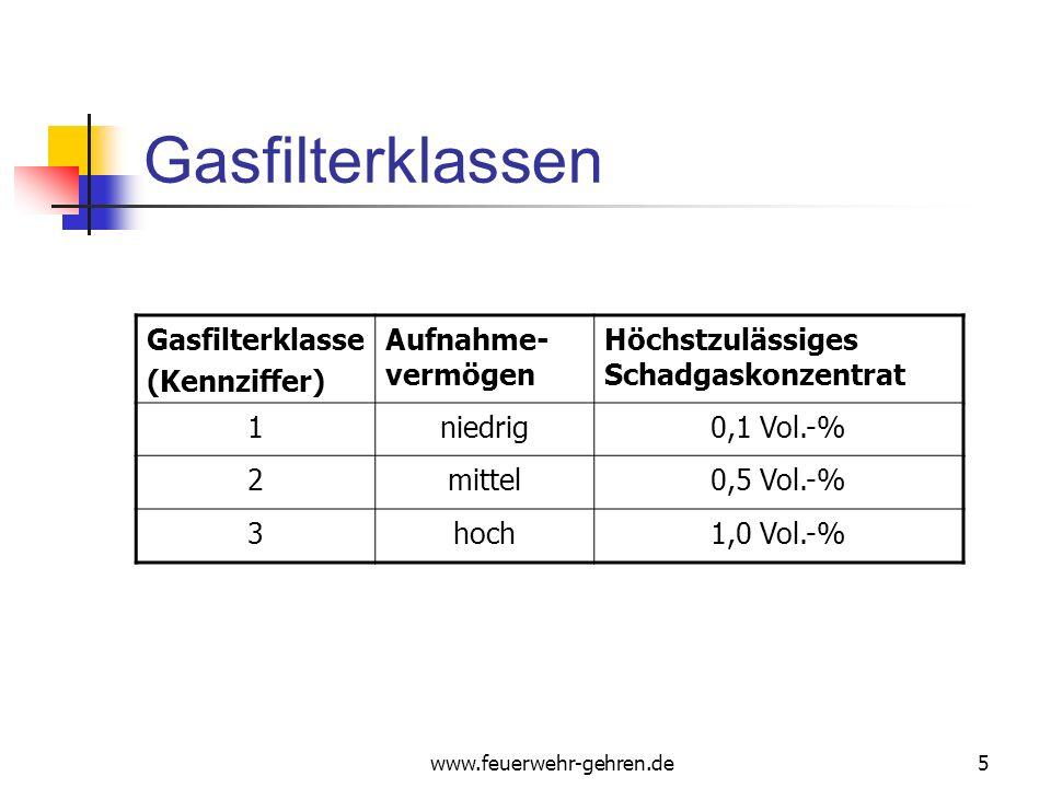 www.feuerwehr-gehren.de5 Gasfilterklassen Gasfilterklasse (Kennziffer) Aufnahme- vermögen Höchstzulässiges Schadgaskonzentrat 1niedrig0,1 Vol.-% 2mittel0,5 Vol.-% 3hoch1,0 Vol.-%