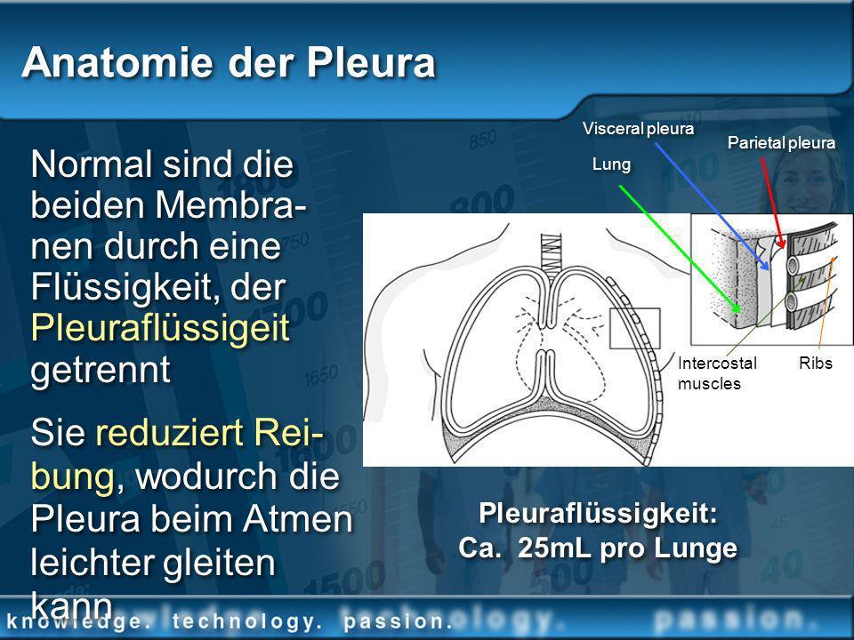 Normal sind die beiden Membra- nen durch eine Flüssigkeit, der Pleuraflüssigeit getrennt Sie reduziert Rei- bung, wodurch die Pleura beim Atmen leicht