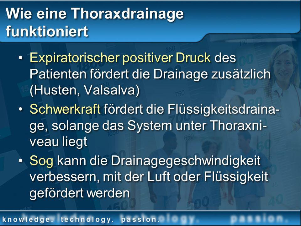 Wie eine Thoraxdrainage funktioniert Expiratorischer positiver Druck des Patienten fördert die Drainage zusätzlich (Husten, Valsalva) Schwerkraft förd