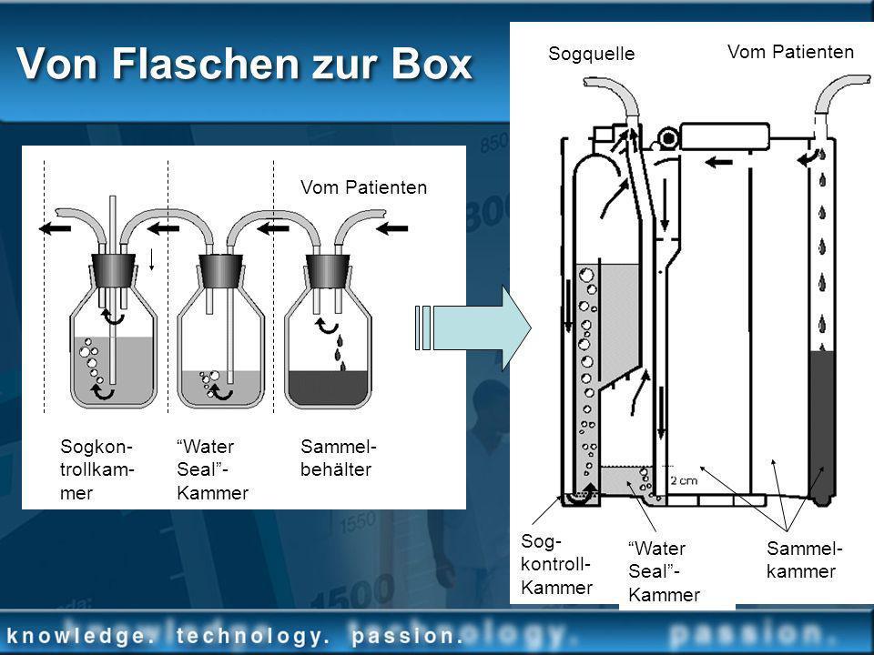 Von Flaschen zur Box Sammel- kammer Water Seal- Kammer Sog- kontroll- Kammer Vom Patienten Sogkon- trollkam- mer Water Seal- Kammer Sammel- behälter V