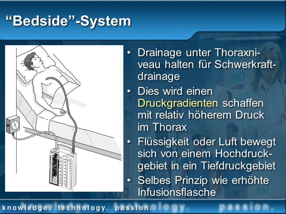Bedside-System Drainage unter Thoraxni- veau halten für Schwerkraft- drainage Dies wird einen Druckgradienten schaffen mit relativ höherem Druck im Th