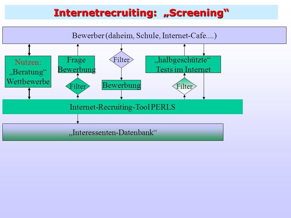 Internetrecruiting: Bewerbung Bewerber (daheim, Schule, Internet-Cafe....) Nutzen: Beratung Wettbewerbe Filter Bewerbung Frage Bewerbung Filter Intern