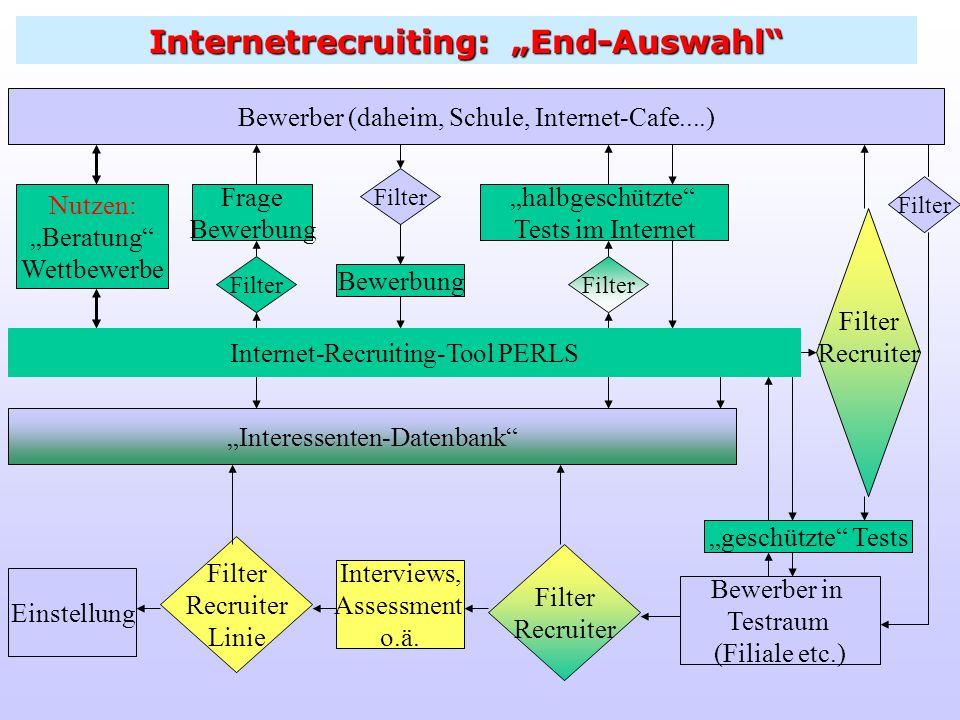 Internetrecruiting: Screening halbgeschützte Tests im Internet Bewerber (daheim, Schule, Internet-Cafe....) Nutzen: Beratung Wettbewerbe Filter Bewerb